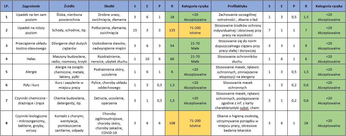 Ocena ryzyka zawodowego metodą Risk Score